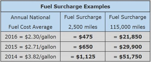 Commercial Truckload Drive Atlas - What is fuel surcharge